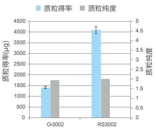 不同质粒大提柱提取质粒得率与纯度对比